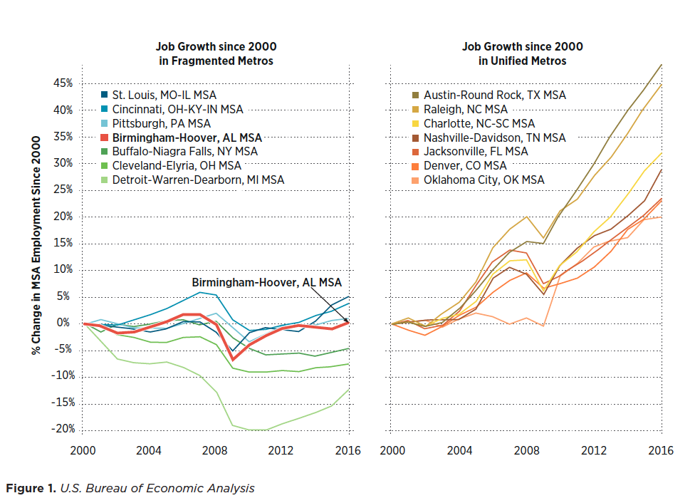 Job growth for segmented vs. unified regions